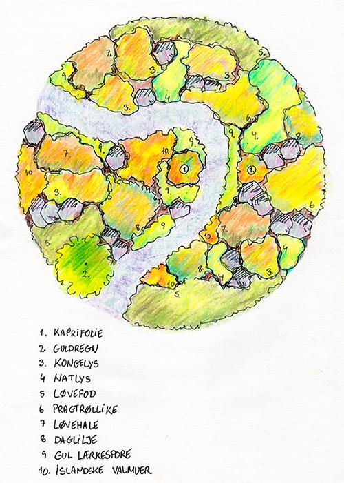 tegning af rundt gult solskinsbed